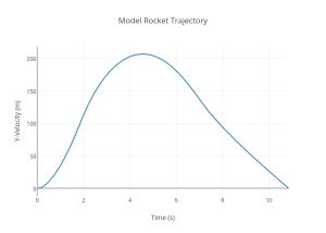 model-rocket-trajectory