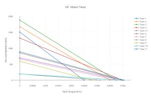dc_motor_tests