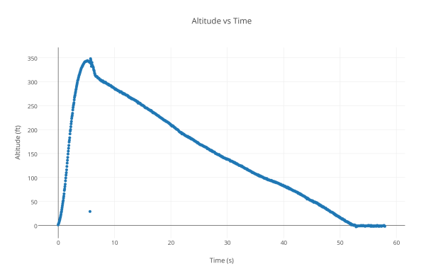 altitude_vs_time