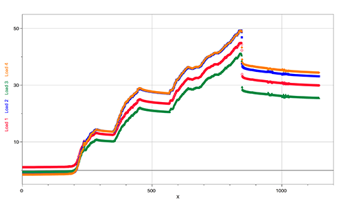 Sample bridge data