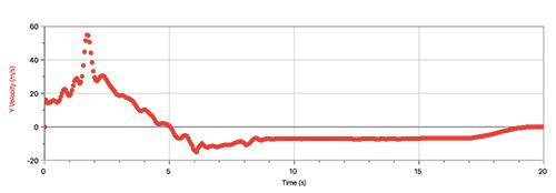 rocket_v_graph