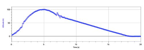 rocket_y_graph